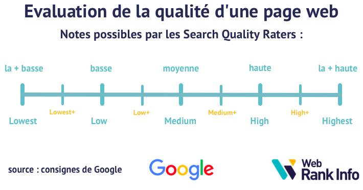 Notes possibles pour qualité d'une page web