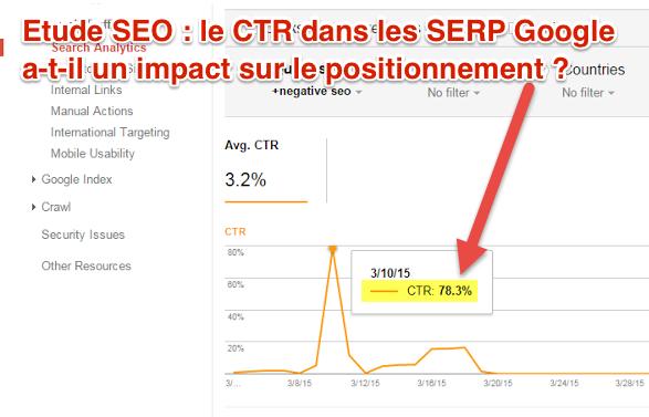 Taux de clics SERP et impact SEO