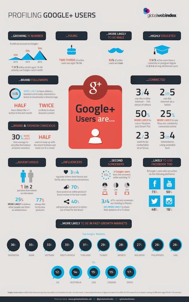 Etude GlobalWebIndex Google Plus 2014 Q2