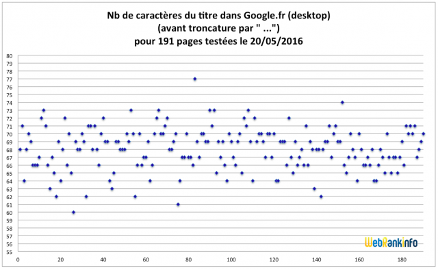 Etude longueur titres SERP Google