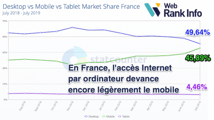 Proportion Internet mobile France 08/2019