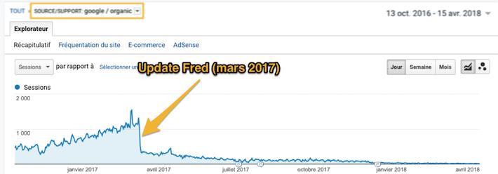 Chute trafic SEO update Fred 2017