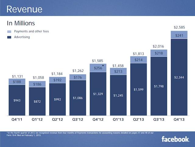 facebook 2013 q4 revenus