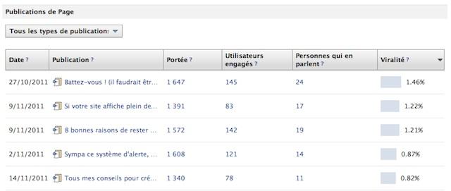 Les statistiques Facebook sur les publications sur votre page