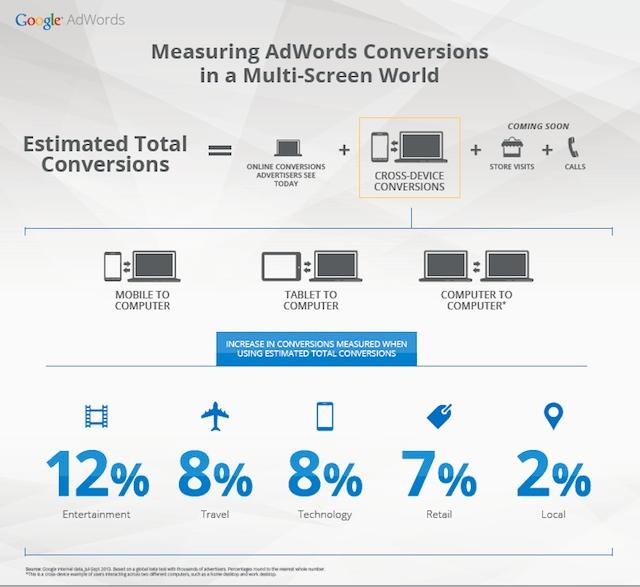 Conversions AdWords mutli-écrans
