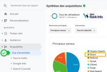 Trafic direct dans Google Analytics