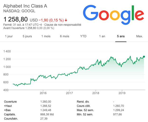 Cours action Google / Alphabet Inc (GOOG)