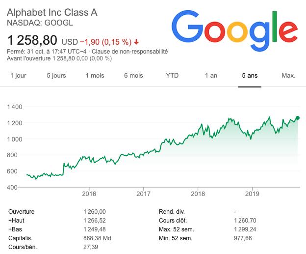 Cours action Google / Alphabet Inc (GOOG)