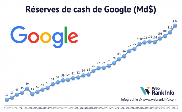 Evolution du cash de Google