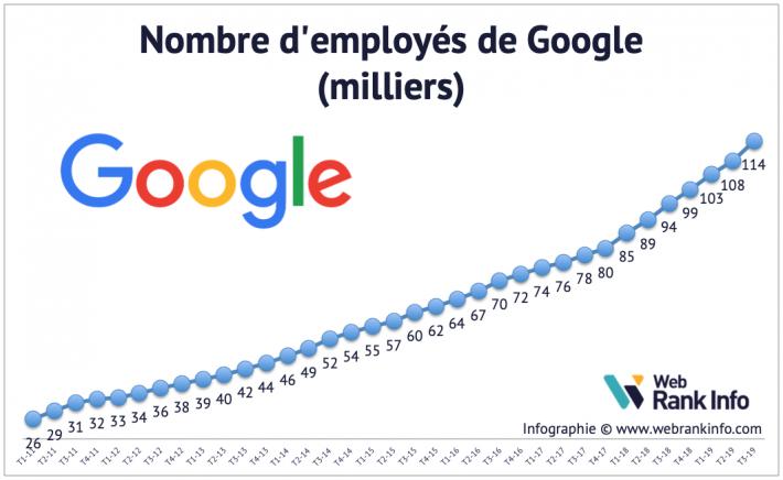 Evolution du nb d'employés Google