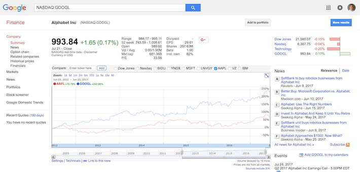 Google Finance (page de détail)