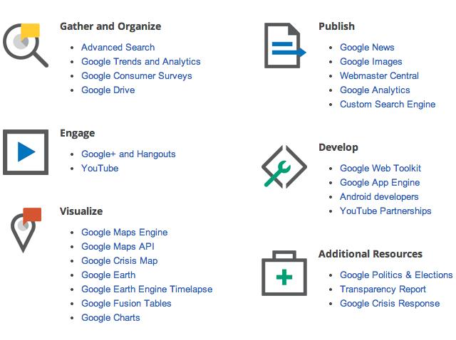 Liste des outils de Google Media Tools