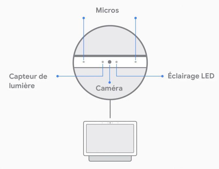 Micro et caméra sur Nest Hub Max
