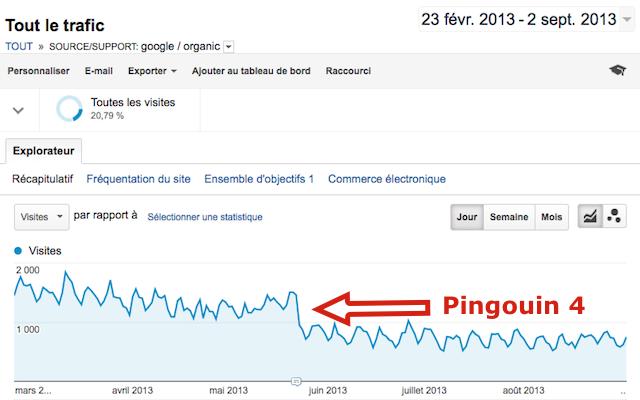 Google Pingouin pénalité trafic SEO