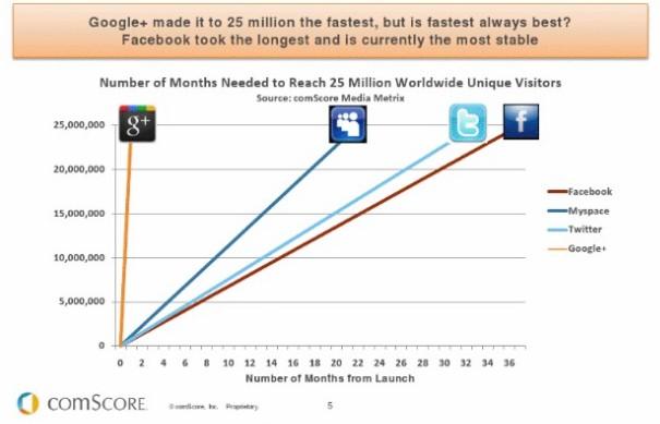 Durée pour atteindre 25 millions de membres chez les principaux réseaux sociaux