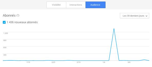 Stats abonnés Google Plus