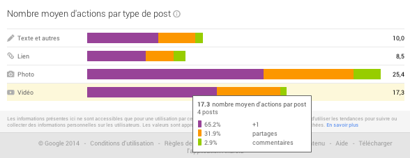 Stats actions par types de posts Google Plus