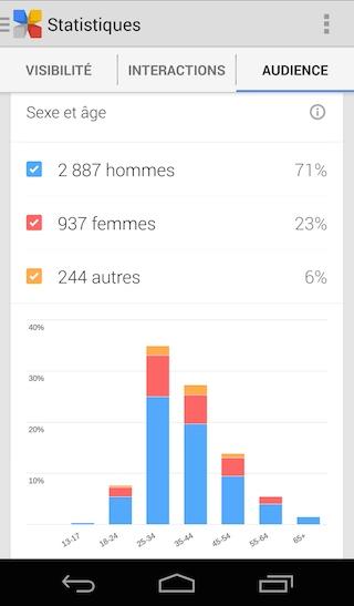 Appli Google+ Insights : sexe et âge