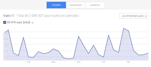 Stats visibilité Google Plus