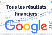 Résultats financiers Google