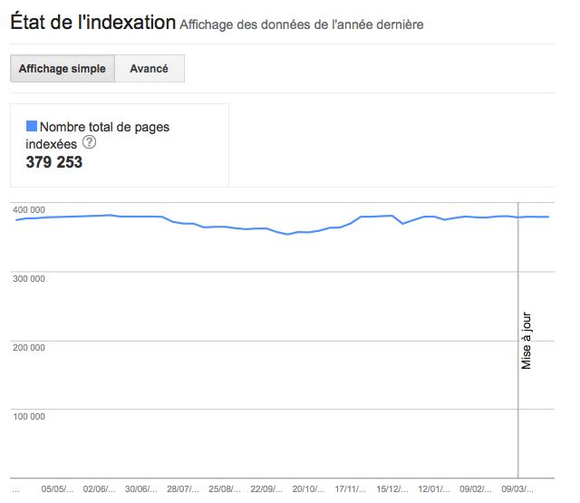 Etat Indexation site GWT