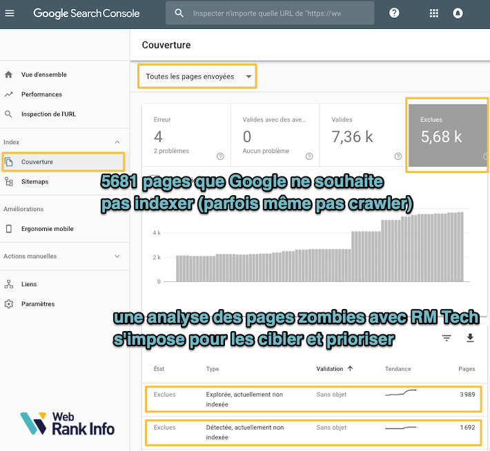 Pages non indexées selon Search Console