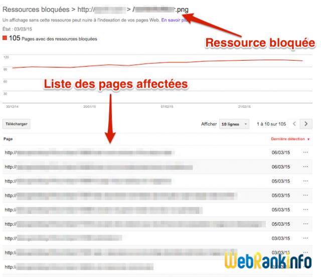 Pages avec ressources bloquées au crawl