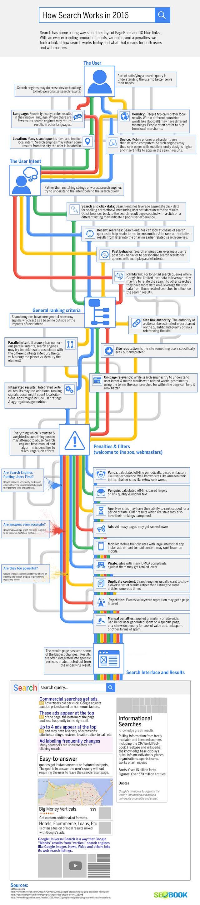 Google : les algorithmes à connaître pour un bon référencement