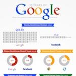 Statistiques 15 ans Google