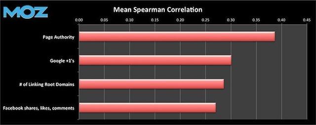 ranking correlation Moz 2013