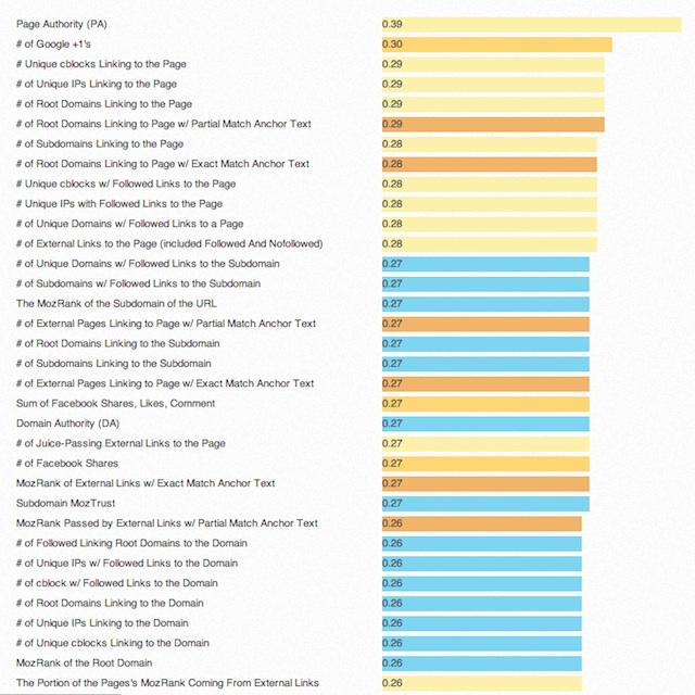 Moz ranking factors 2013