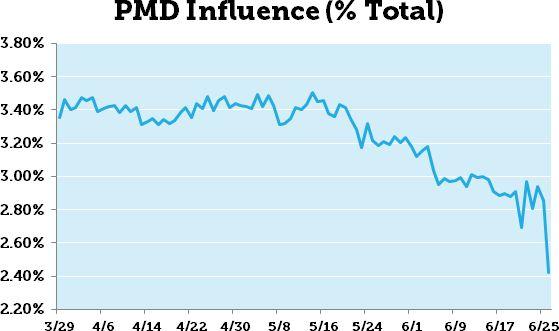 Baisse de la présence des PMD dans les SERP Google