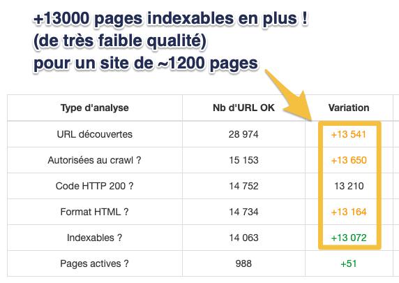 RM Tech Variation: hausse du nb de pages