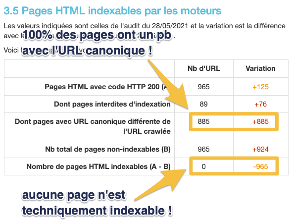 Analyse des variations sur les pages indexables