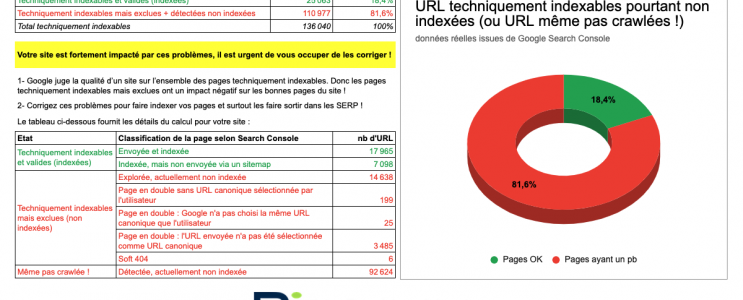 Outil pages indexables non indexées
