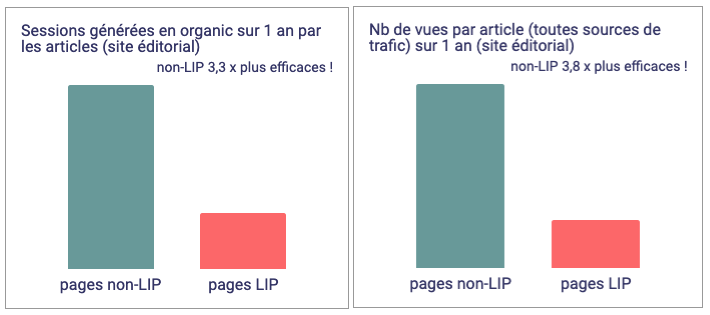 Etude pages LIP site éditorial