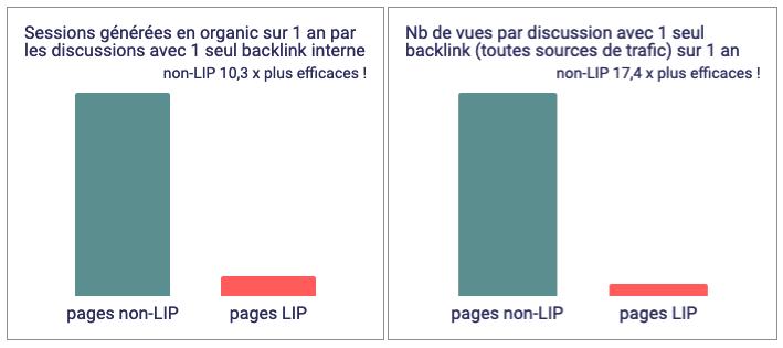 Etude pages LIP forum avec un seul lien