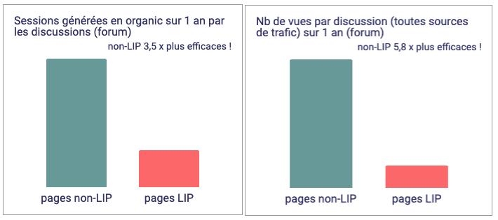 Etude pages LIP forum