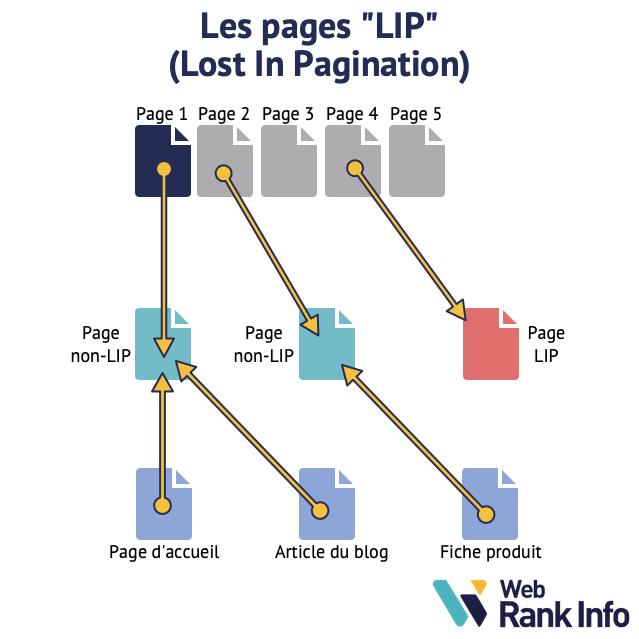 Schéma page LIP