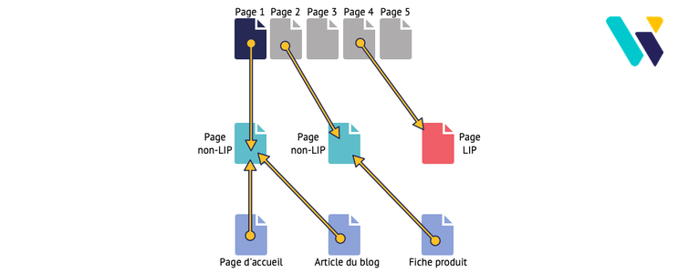 Pages Lost In Pagination