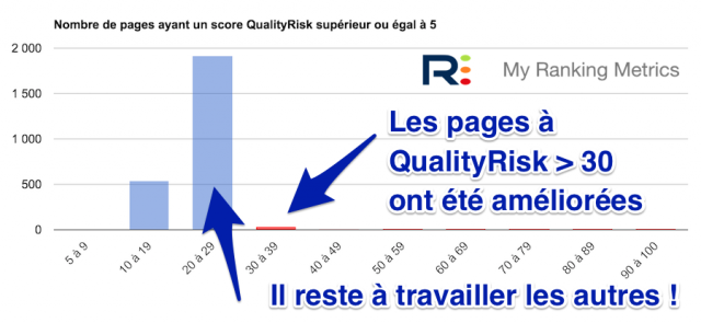 Pages QualityRisk sous 30