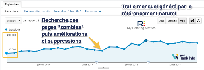 pages zombies SEO hausse
