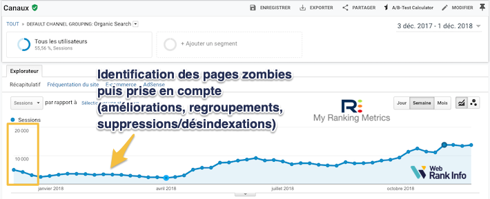 Nettoyage des pages zombies, forte hausse SEO