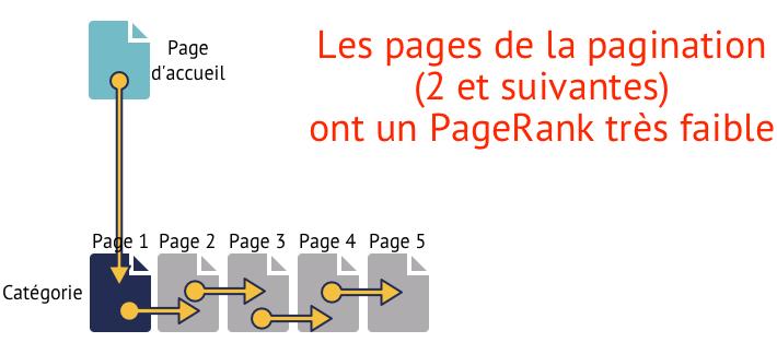 Pages paginées