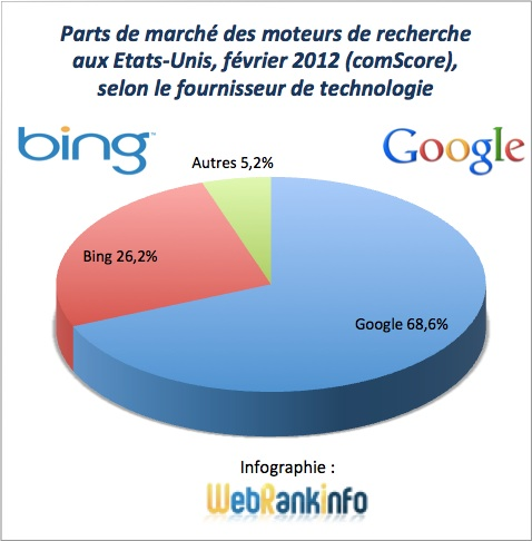Parts de marché Google et alliance Bing+Yahoo USA février 2012