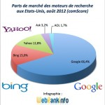 Parts de marché Google, Bing, Yahoo USA août 2012