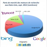 Parts de marché Google, Bing, Yahoo USA septembre 2012