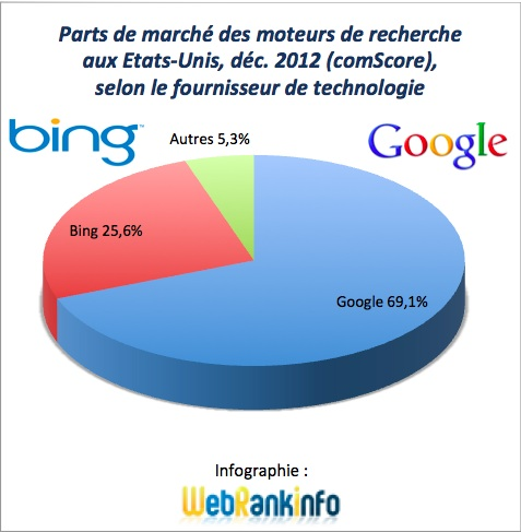 Parts de marché Google et alliance Bing+Yahoo USA décembre 2012