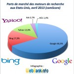 Parts de marché Google, Bing, Yahoo USA avril 2013
