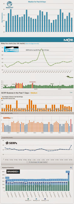 Pingouin 3.0 impact SERP 19 oct